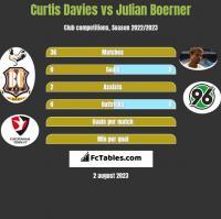 Curtis Davies vs Julian Boerner h2h player stats