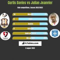 Curtis Davies vs Julian Jeanvier h2h player stats