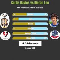 Curtis Davies vs Kieran Lee h2h player stats