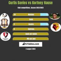 Curtis Davies vs Kortney Hause h2h player stats