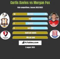Curtis Davies vs Morgan Fox h2h player stats