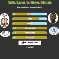 Curtis Davies vs Moses Odubajo h2h player stats