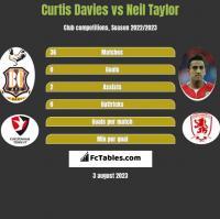 Curtis Davies vs Neil Taylor h2h player stats