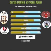 Curtis Davies vs Semi Ajayi h2h player stats