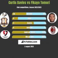 Curtis Davies vs Fikayo Tomori h2h player stats