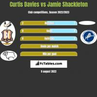 Curtis Davies vs Jamie Shackleton h2h player stats