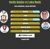 Curtis Davies vs Luka Racic h2h player stats