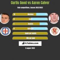 Curtis Good vs Aaron Calver h2h player stats