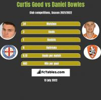 Curtis Good vs Daniel Bowles h2h player stats