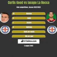 Curtis Good vs Iacopo La Rocca h2h player stats