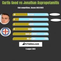 Curtis Good vs Jonathan Aspropotamitis h2h player stats