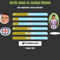 Curtis Good vs Joshua Risdon h2h player stats