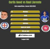 Curtis Good vs Raul Llorente h2h player stats