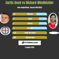 Curtis Good vs Richard Windbichler h2h player stats