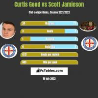 Curtis Good vs Scott Jamieson h2h player stats