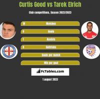 Curtis Good vs Tarek Elrich h2h player stats