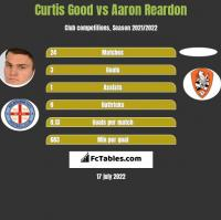 Curtis Good vs Aaron Reardon h2h player stats