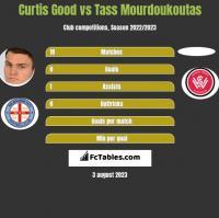 Curtis Good vs Tass Mourdoukoutas h2h player stats