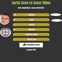 Curtis Good vs Oskar Dillon h2h player stats