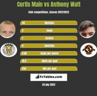 Curtis Main vs Anthony Watt h2h player stats