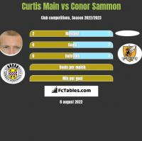 Curtis Main vs Conor Sammon h2h player stats
