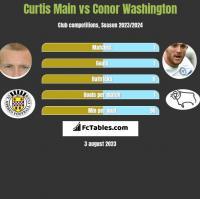 Curtis Main vs Conor Washington h2h player stats