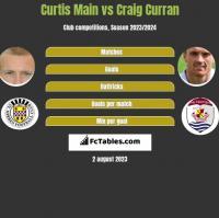 Curtis Main vs Craig Curran h2h player stats