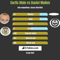 Curtis Main vs Daniel Mullen h2h player stats