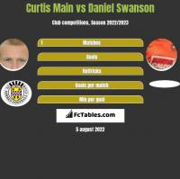 Curtis Main vs Daniel Swanson h2h player stats