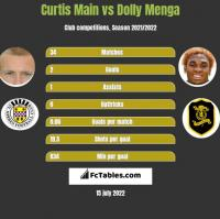 Curtis Main vs Dolly Menga h2h player stats