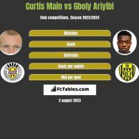 Curtis Main vs Gboly Ariyibi h2h player stats