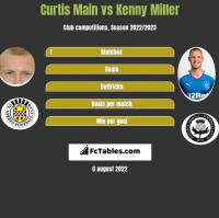 Curtis Main vs Kenny Miller h2h player stats