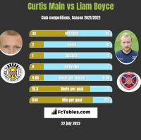 Curtis Main vs Liam Boyce h2h player stats