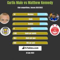 Curtis Main vs Matthew Kennedy h2h player stats