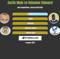 Curtis Main vs Odsonne Edouard h2h player stats