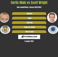 Curtis Main vs Scott Wright h2h player stats