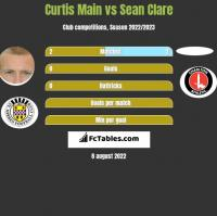 Curtis Main vs Sean Clare h2h player stats
