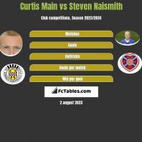 Curtis Main vs Steven Naismith h2h player stats