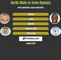 Curtis Main vs Uche Ikpeazu h2h player stats