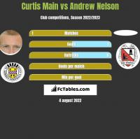 Curtis Main vs Andrew Nelson h2h player stats