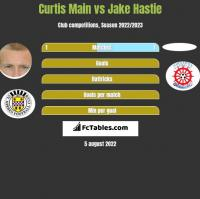 Curtis Main vs Jake Hastie h2h player stats