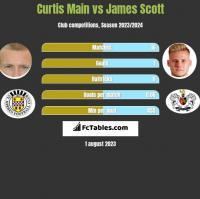 Curtis Main vs James Scott h2h player stats