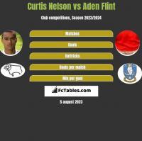 Curtis Nelson vs Aden Flint h2h player stats