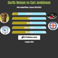 Curtis Nelson vs Carl Jenkinson h2h player stats