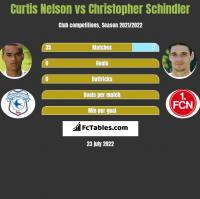 Curtis Nelson vs Christopher Schindler h2h player stats