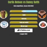 Curtis Nelson vs Danny Batth h2h player stats