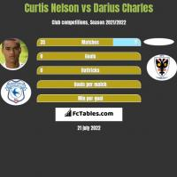 Curtis Nelson vs Darius Charles h2h player stats