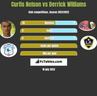 Curtis Nelson vs Derrick Williams h2h player stats