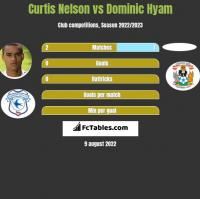 Curtis Nelson vs Dominic Hyam h2h player stats