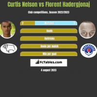 Curtis Nelson vs Florent Hadergjonaj h2h player stats